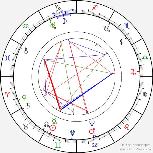 Richard Waring birth chart, Richard Waring astro natal horoscope, astrology