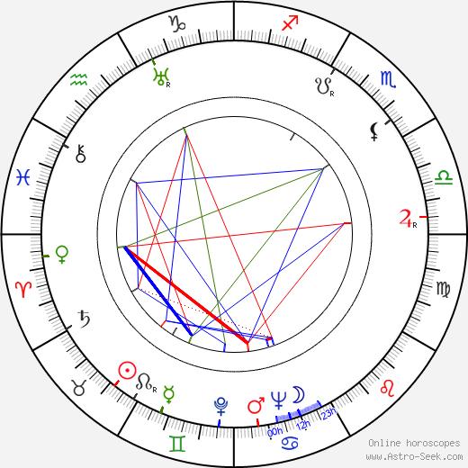 Turo Kartto tema natale, oroscopo, Turo Kartto oroscopi gratuiti, astrologia