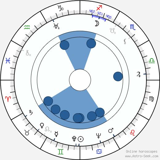 Aleksandr Tvardovsky wikipedia, horoscope, astrology, instagram