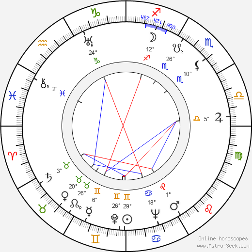 Aleksandr Tvardovsky birth chart, biography, wikipedia 2019, 2020