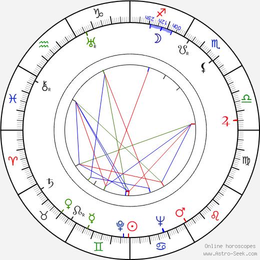 Aleksandr Tvardovsky astro natal birth chart, Aleksandr Tvardovsky horoscope, astrology