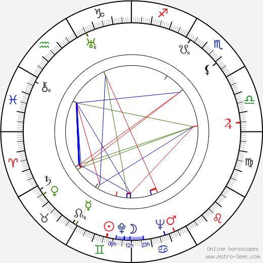 Blažena Vernerová astro natal birth chart, Blažena Vernerová horoscope, astrology