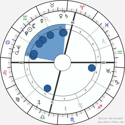 Bradford Washburn wikipedia, horoscope, astrology, instagram