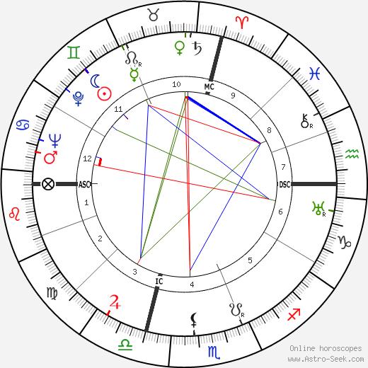 Брэдфорд Уошберн Bradford Washburn день рождения гороскоп, Bradford Washburn Натальная карта онлайн