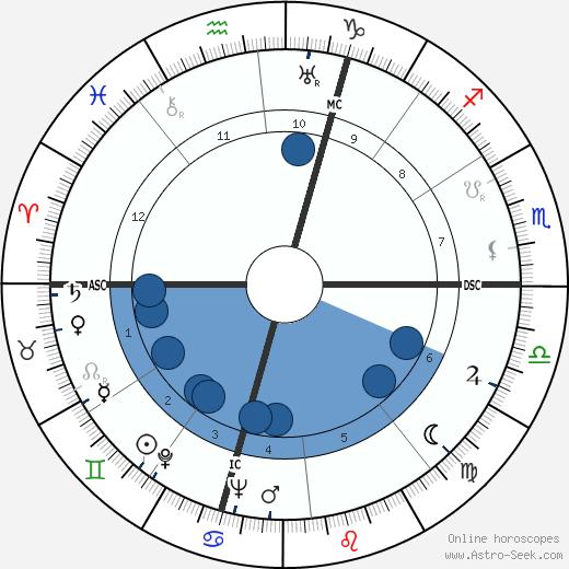 Carlo Ceresoli wikipedia, horoscope, astrology, instagram