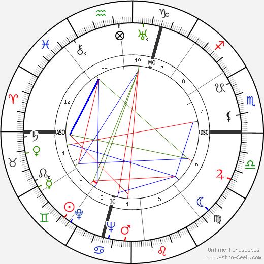 Карло Черезоли Carlo Ceresoli день рождения гороскоп, Carlo Ceresoli Натальная карта онлайн