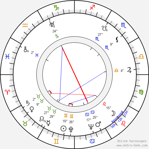 Carmine Coppola birth chart, biography, wikipedia 2018, 2019