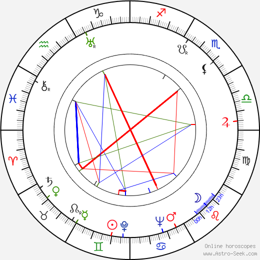 Carmine Coppola astro natal birth chart, Carmine Coppola horoscope, astrology