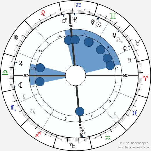 Diana Mosley wikipedia, horoscope, astrology, instagram