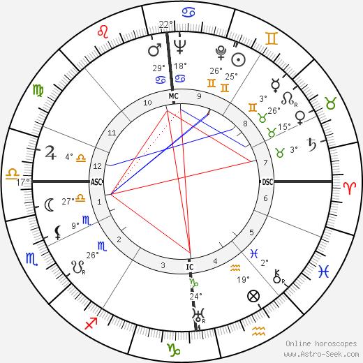 Diana Mosley birth chart, biography, wikipedia 2019, 2020