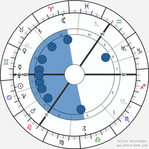 Félix Grimonprez wikipedia, horoscope, astrology, instagram