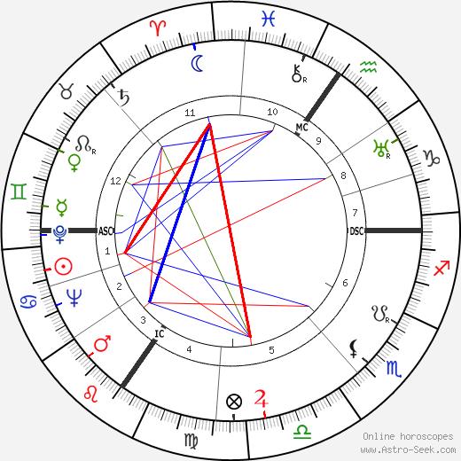 Félix Grimonprez день рождения гороскоп, Félix Grimonprez Натальная карта онлайн