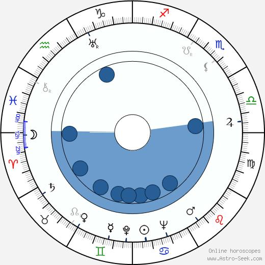 Frank Loesser wikipedia, horoscope, astrology, instagram