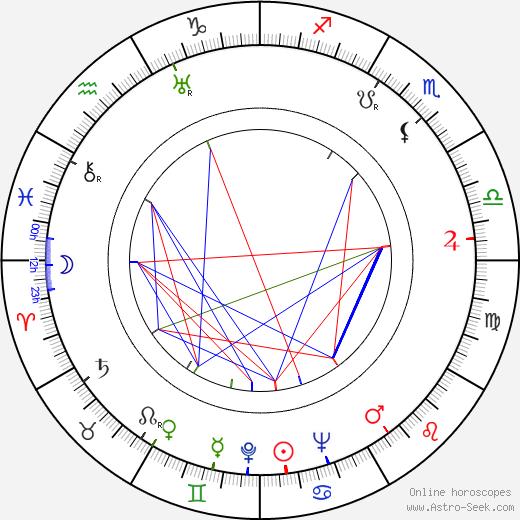 Frank Loesser birth chart, Frank Loesser astro natal horoscope, astrology