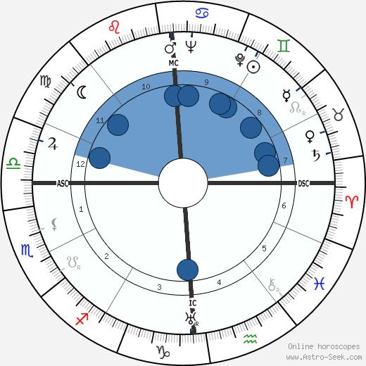 Gonzalo Torrente Ballester wikipedia, horoscope, astrology, instagram