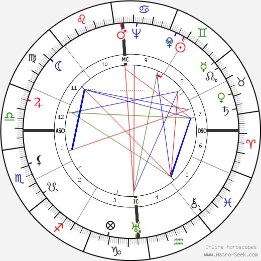 Gonzalo Torrente Ballester tema natale, oroscopo, Gonzalo Torrente Ballester oroscopi gratuiti, astrologia