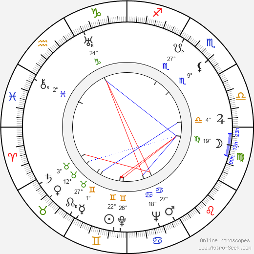 Harry Brandelius birth chart, biography, wikipedia 2020, 2021