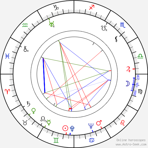 Harry Brandelius birth chart, Harry Brandelius astro natal horoscope, astrology