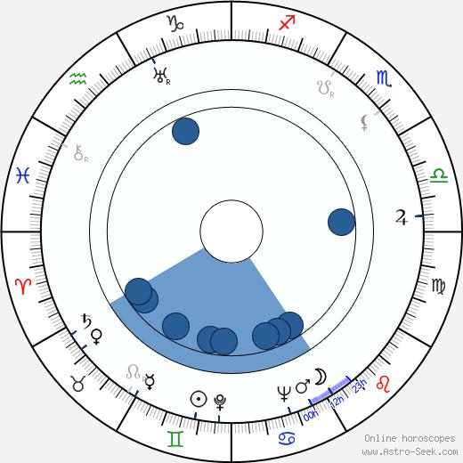 Howlin Wolf wikipedia, horoscope, astrology, instagram