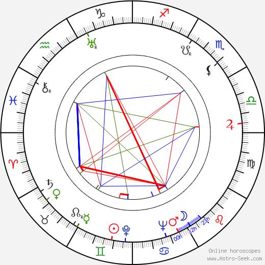 Хаулин Вулф Howlin Wolf день рождения гороскоп, Howlin Wolf Натальная карта онлайн