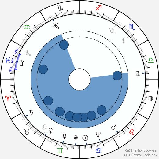 Ingrid Luterkort wikipedia, horoscope, astrology, instagram