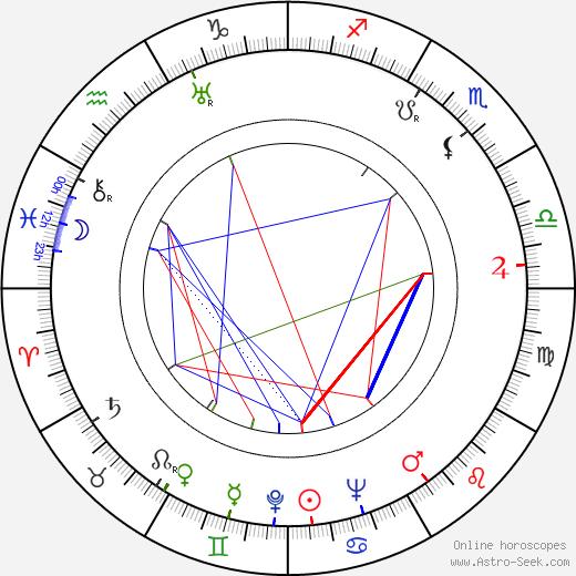 Ingrid Luterkort birth chart, Ingrid Luterkort astro natal horoscope, astrology