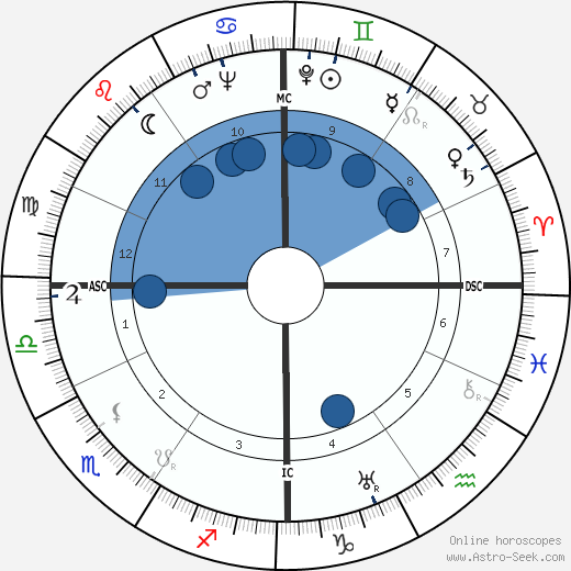 Jacques Cousteau wikipedia, horoscope, astrology, instagram