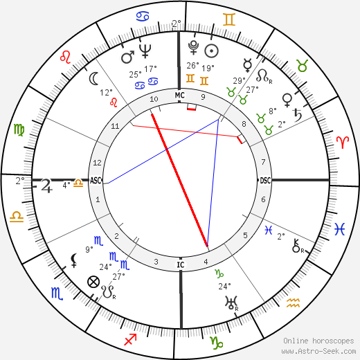 Jacques Cousteau birth chart, biography, wikipedia 2018, 2019
