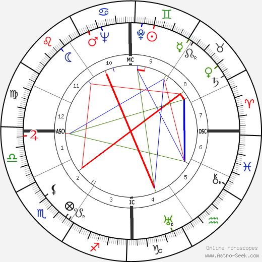 Jacques Cousteau astro natal birth chart, Jacques Cousteau horoscope, astrology