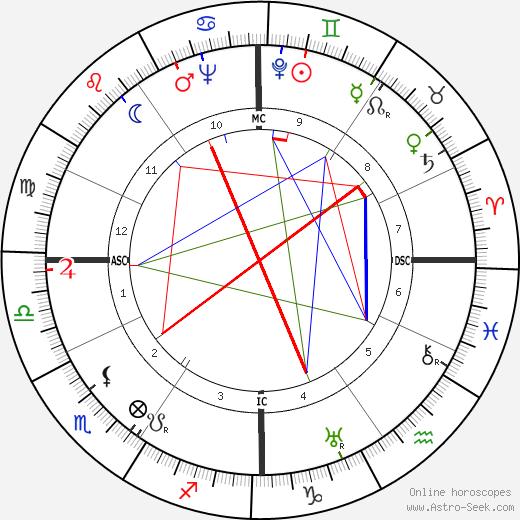 Jacques Cousteau tema natale, oroscopo, Jacques Cousteau oroscopi gratuiti, astrologia