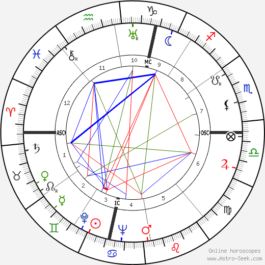 Жан Ануй Jean Anouilh день рождения гороскоп, Jean Anouilh Натальная карта онлайн