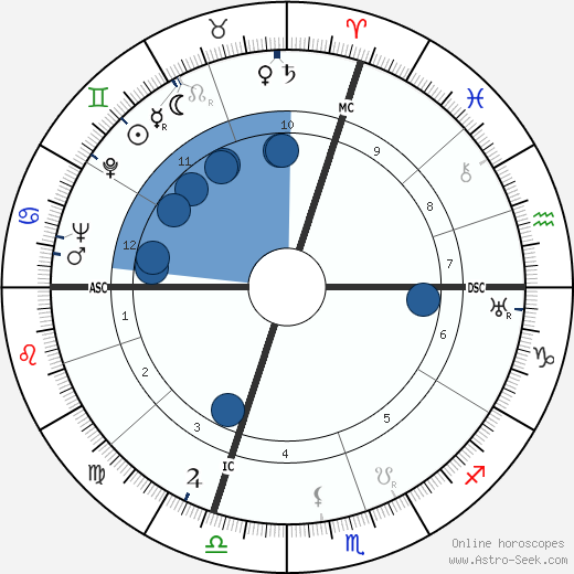 Jean Cayrol wikipedia, horoscope, astrology, instagram