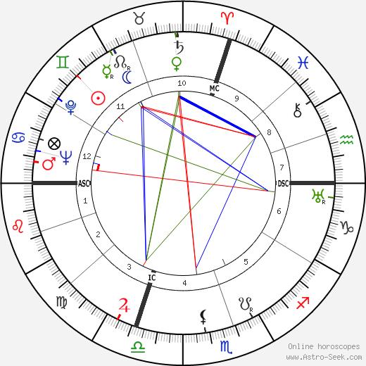 Jean Cayrol день рождения гороскоп, Jean Cayrol Натальная карта онлайн