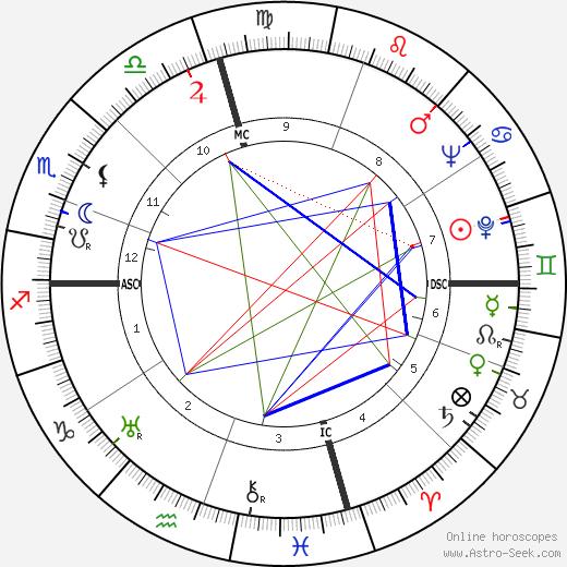 Julien Bertheau tema natale, oroscopo, Julien Bertheau oroscopi gratuiti, astrologia