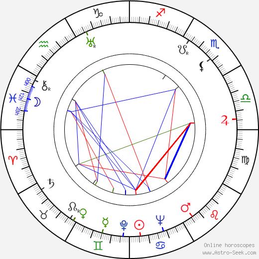 Kaarlo Nuorvala tema natale, oroscopo, Kaarlo Nuorvala oroscopi gratuiti, astrologia