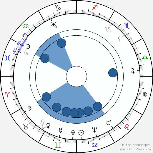 Karel Reiner wikipedia, horoscope, astrology, instagram