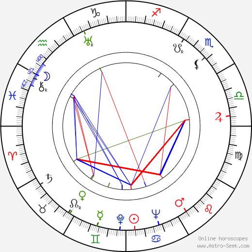 Karel Reiner tema natale, oroscopo, Karel Reiner oroscopi gratuiti, astrologia