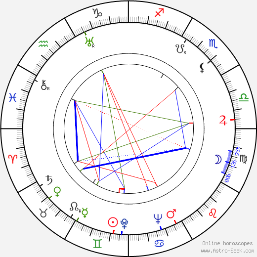 Мэри Уикс Mary Wickes день рождения гороскоп, Mary Wickes Натальная карта онлайн