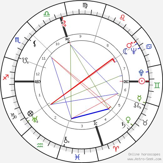 Robert Cummings birth chart, Robert Cummings astro natal horoscope, astrology
