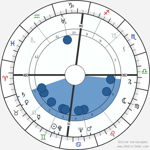 Rudolf Kempe wikipedia, horoscope, astrology, instagram