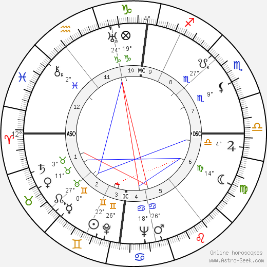 Rudolf Kempe birth chart, biography, wikipedia 2019, 2020