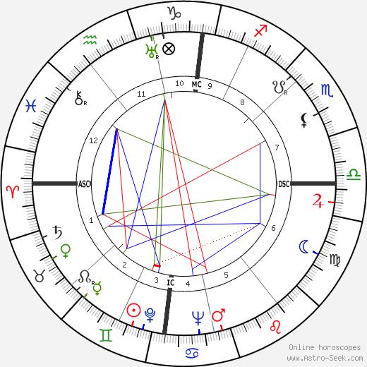 Рудольф Кемпе Rudolf Kempe день рождения гороскоп, Rudolf Kempe Натальная карта онлайн