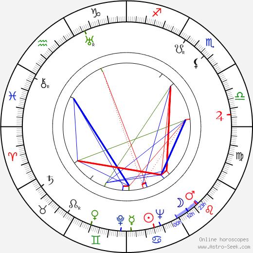 Alena Růžičková astro natal birth chart, Alena Růžičková horoscope, astrology