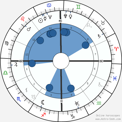 Anna Kaltschmidt wikipedia, horoscope, astrology, instagram