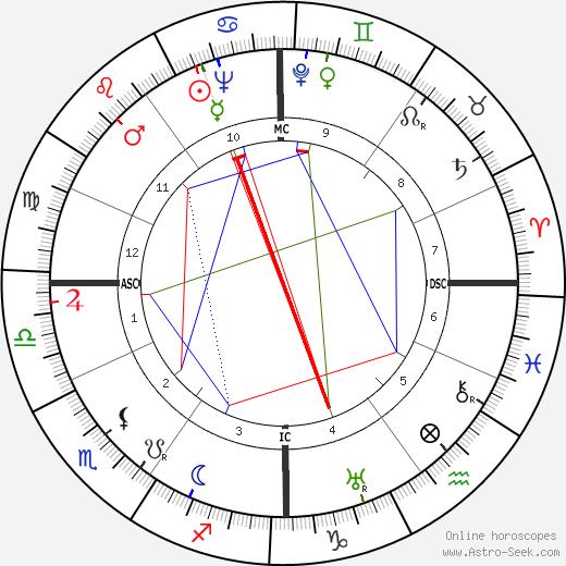 Anna Kaltschmidt astro natal birth chart, Anna Kaltschmidt horoscope, astrology