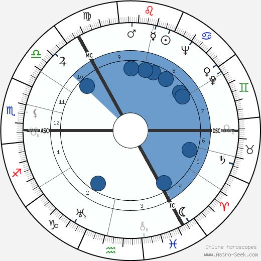 George Elrick wikipedia, horoscope, astrology, instagram