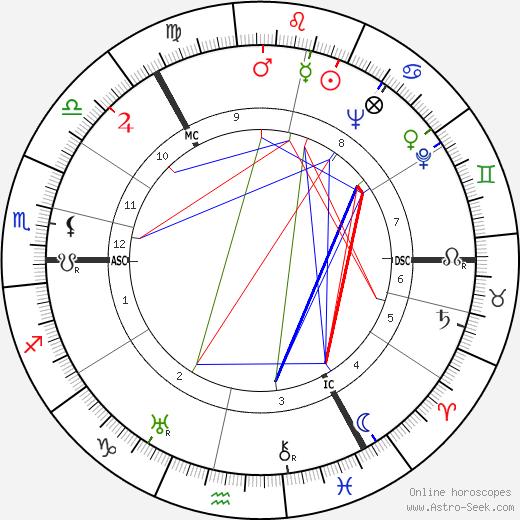 George Elrick день рождения гороскоп, George Elrick Натальная карта онлайн