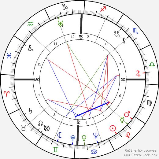 Glenn Leibhardt tema natale, oroscopo, Glenn Leibhardt oroscopi gratuiti, astrologia