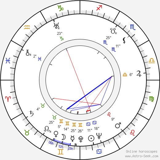 Gloria Stuart birth chart, biography, wikipedia 2020, 2021