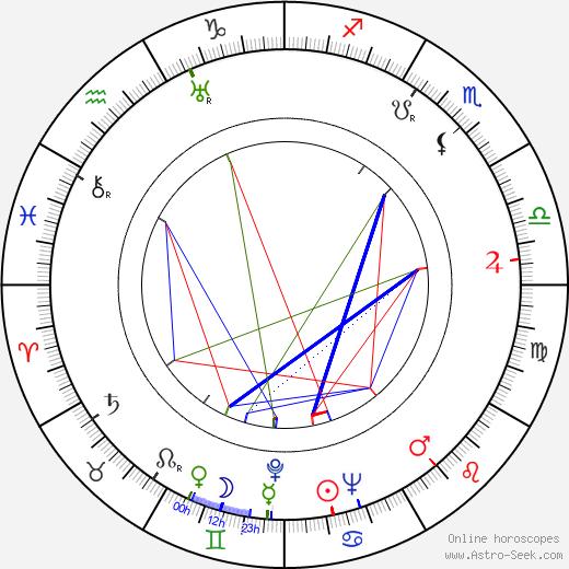 Gloria Stuart birth chart, Gloria Stuart astro natal horoscope, astrology